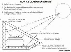 How Does A Solar Oven Work Quora