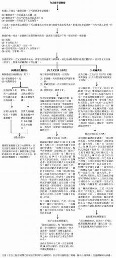 家庭社區法網 婚姻事宜 離婚 香港離婚訴訟流程圖