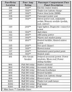 1979 ford f150 fuse box 1996 ford f150 fuse box diagram 1995 ford f 150 fuse box diagram 1996 ford f150 fuse box