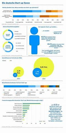 start up szene f 252 r versicherer infografik alle zeichen