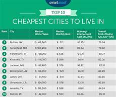 10 cheapest cities to live in across the us lifedaily