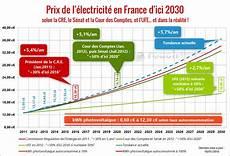 comparateur tarif electricité nouveaux clients 2 mois d abonnement offerts pour l