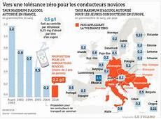 Alcool Au Volant Vers Moins De Tol 233 Rance Pour Les Jeunes