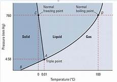 Boiling Cold Water Reduced Pressure Phase Diagram