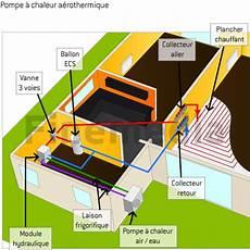 pompe a chaleur pour chauffage au sol plancher chauffant pompe a chaleur tout sur le plancher