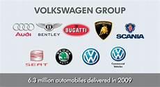 Volkswagen Brands by Strategic Management Creating Value Through