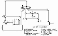 hydraulic and pneumatic p id diagrams and schematics instrumentation tools