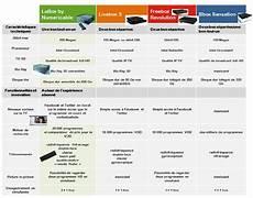 comparatif opérateur comparateur box des op 233 rateurs cachem