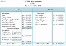 contoh proses pembuatan laporan keuangan mudahnya mengetahui cara membuat laporan keuangan