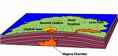 volcanic landforms types