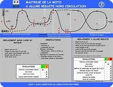 Les Secrets Du Nouvel Examen Du Permis Moto A A2 Et A1