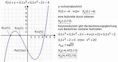 grafisches ableiten mathematischer funktionen