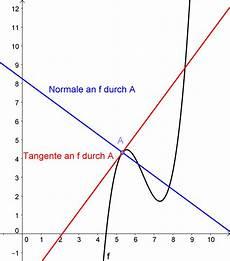 tangenten und normalen