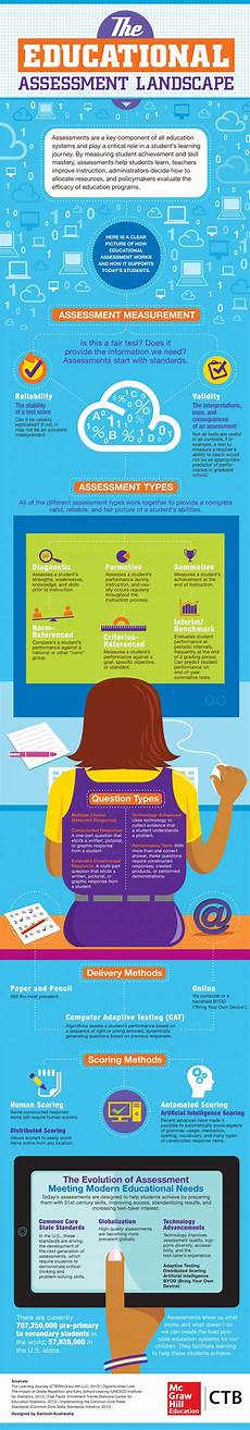the educational assessment landscape visual ly