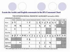 Arabic Phonetic Chart Ppt British Rp Bbc Vs American Ga Consonants And