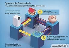 wie entlüftet eine heizung richtig so funktioniert eine brennstoffzellen heizung