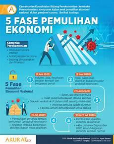 Gambar Ilustrasi Kegiatan Ekonomi Gambar Ilustrasi