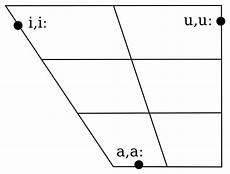 Arabic Phonetic Chart File Arabic Vowels Monophthongs Svg Wikimedia Commons