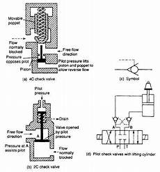 Air Flow Valve Schematic by Flow Valves Pilot Operated Check Valve
