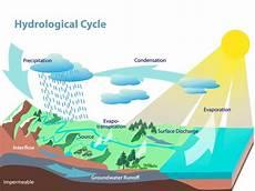 Siklus Air Dan Jenisnya Gurugeografi Id