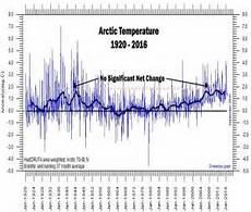 klimawandler in der arktis ist es heute so warm wie vor