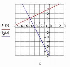 l 246 sungen lineare funktionen teil xi