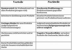vor und nachteile einer eps e portfolio zum thema dachmarkenkommunikation procter