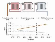 Heizung Vorlauftemperatur Regelung Kennzahlen