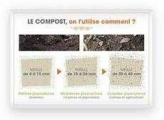 Le Processus De Fabrication Du Compost Simer Syndicat