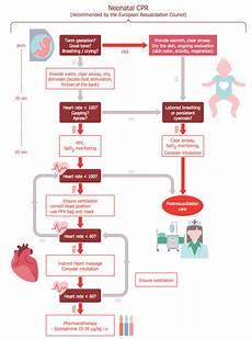 hospital workflow diagram healthcare management workflow diagrams solution conceptdraw com