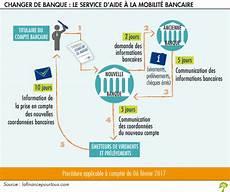 comment changer de banque changer de banque
