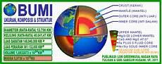 Greennusa Ukuran Komposisi Dan Struktur Bumi
