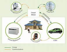 U S Development Of Vehicle To Grid V2g Technology