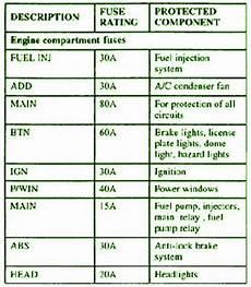 2001 kia sportage engine fuse box diagran circuit wiring diagrams