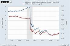 are loans m1 or m2 a monetary policy primer part 1 money alt m
