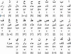 Arabic Phonetic Chart How Is Somali Language Different From Arabic