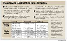 your first turkey can be easy if you take charge stick to