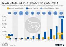 ladestationen in deutschland infografik zu wenig ladestationen f 252 r e autos in