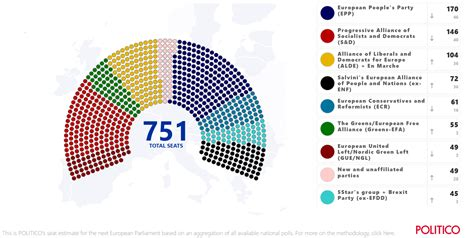 What Is The European Election For