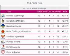 ipl points table live cricket scores ipl t20 iplt20 live score t20