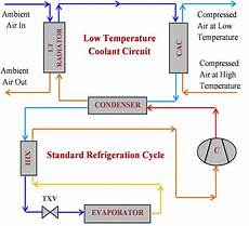 Cap Cycle Diagram by Block Diagram Showing The Refrigeration Cycle With Liquid