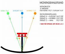 Alu Sat Anlage Mit Triplefeed Monoblock Astra 19 2