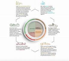 linee guida alimentazione alimentazione in linee guida cosa evitare