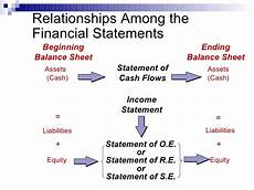 chapter 2 financial statements and the accounting process