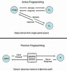 sécurité passive active detecci 243 n sistema operativo i fingerprinting activo