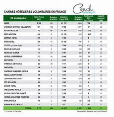 les cha 238 nes h 244 teli 232 res volontaires poursuivent leur cure d