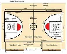 Ukuran Lapangan Basket Beserta Penjelasannya Perodua T