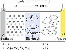 Aufbau Lithium Ionen Akku - kit institute of thermal process engineeringthin