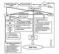 blog khaerunnisa siklus produksi perusahaan sistem informasi akuntansi