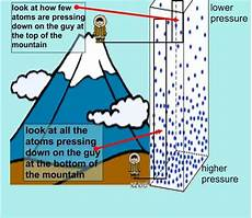 Higher Peak Altitude Chart Why Are Atmospheric Pressures At High Altitudes Low Quora